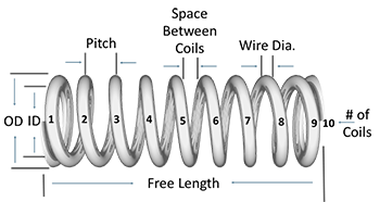 diagram of compression spring