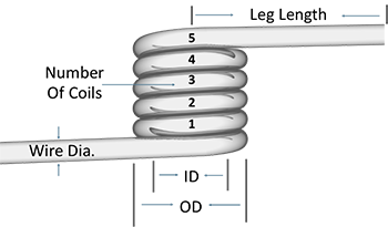 diagram of torsion spring