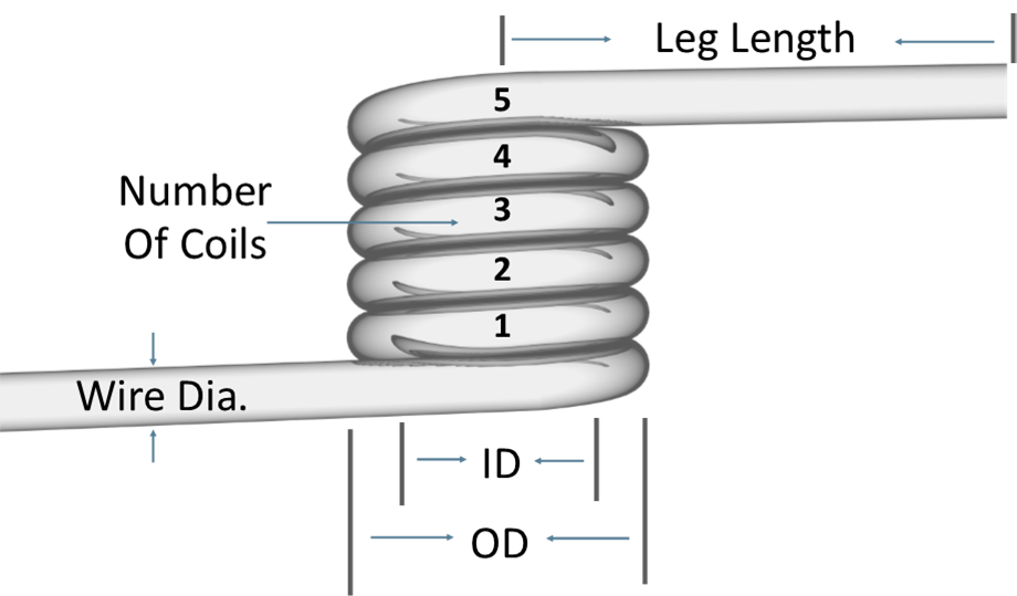 how to measure torsion springs